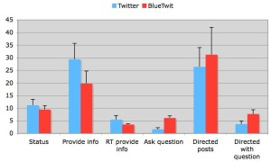 Ehrlich Shami results BlueTwit Twitter study